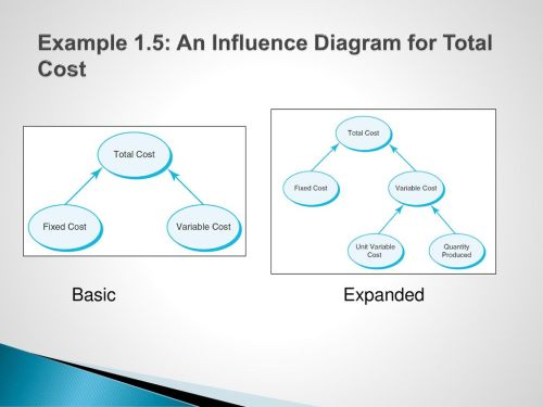 small resolution of 26 influence diagrams