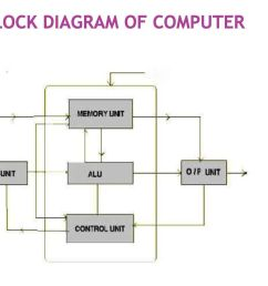 2 block diagram of computer [ 1024 x 768 Pixel ]