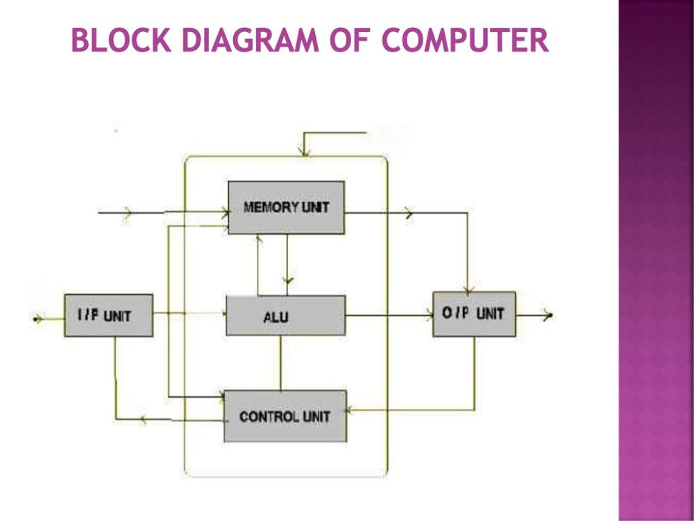 medium resolution of 2 block diagram of computer