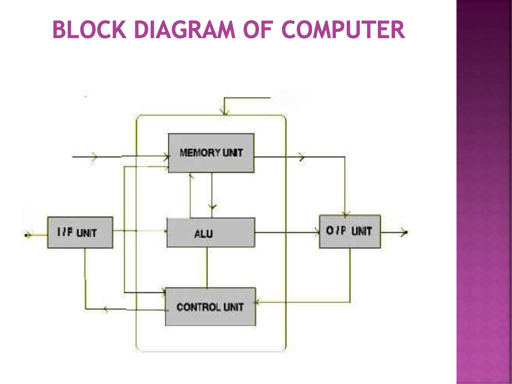 hight resolution of 2 block diagram of computer