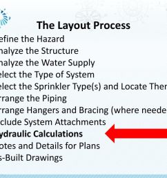 the layout process define the hazard analyze the structure 47 hydraulic calculations [ 1024 x 768 Pixel ]