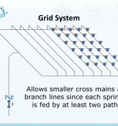 51 grid system allows smaller cross mains and branch lines since each sprinkler is fed by at least two paths  [ 1024 x 768 Pixel ]