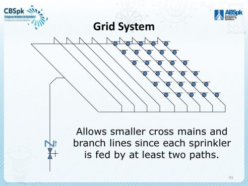 small resolution of 51 grid system allows smaller cross mains and branch lines since each sprinkler is fed by at least two paths