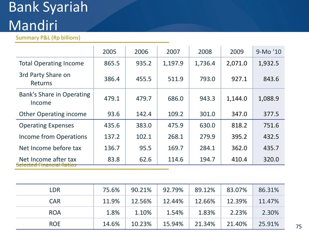 Bank Mandiri Presentation Contents  ppt download