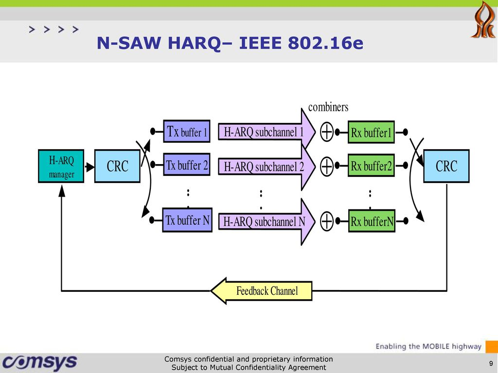 Subject To Mutual Confidentiality Agreement. N-Saw Harq (N=2) Comsys  Confidential And Proprietary Information