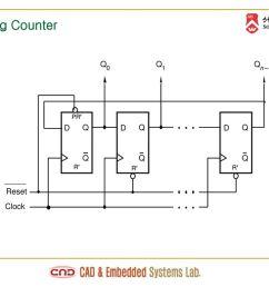 20 ring counter q q q 1 n 1 pr d q d q d q q q q r r r reset clock [ 1024 x 768 Pixel ]