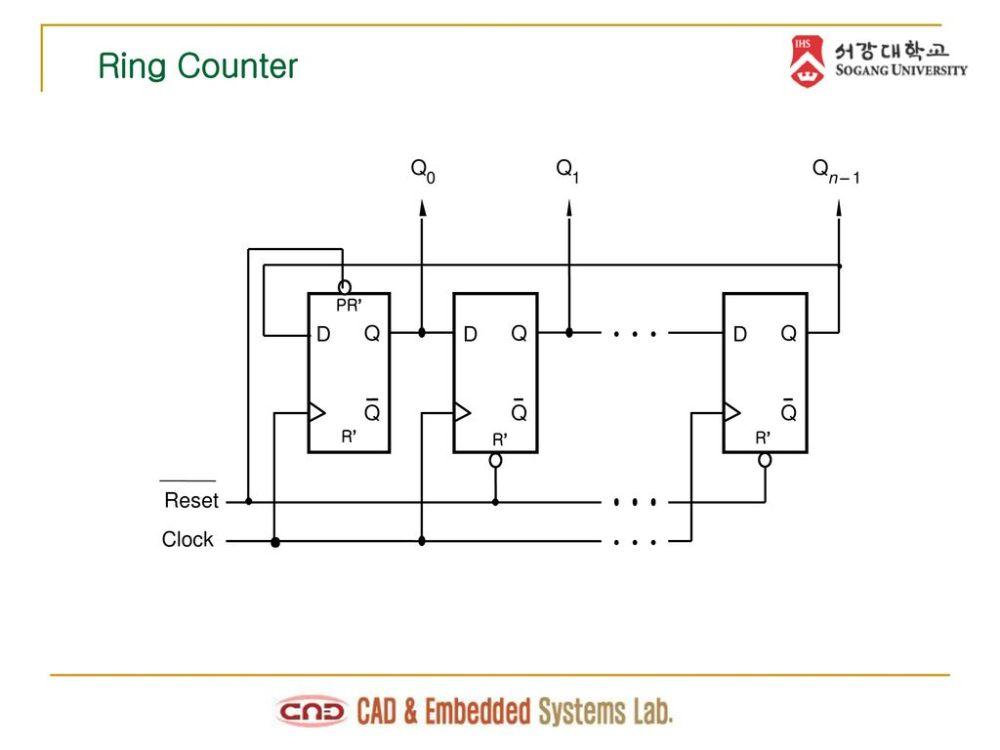 medium resolution of 20 ring counter q q q 1 n 1 pr d q d q d q q q q r r r reset clock