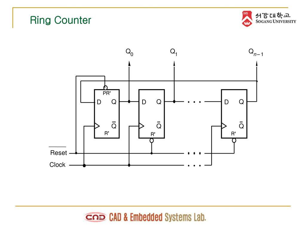 hight resolution of 20 ring counter q q q 1 n 1 pr d q d q d q q q q r r r reset clock