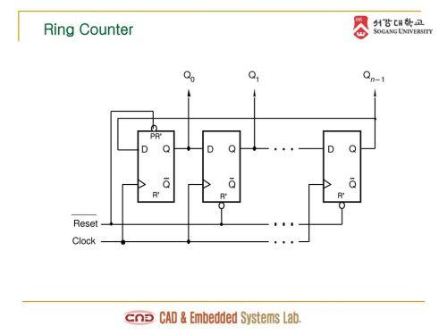 small resolution of 20 ring counter q q q 1 n 1 pr d q d q d q q q q r r r reset clock