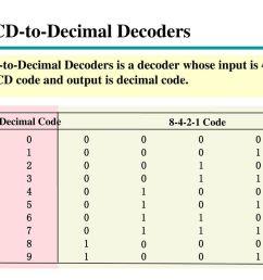 18 bcd to decimal decoders [ 1024 x 768 Pixel ]