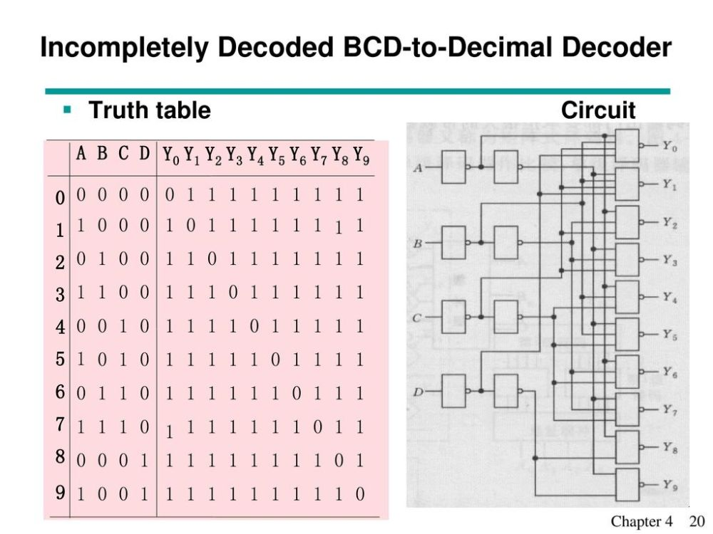 medium resolution of incompletely decoded bcd to decimal decoder