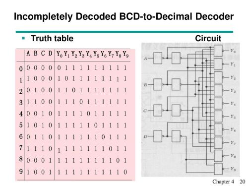 small resolution of incompletely decoded bcd to decimal decoder