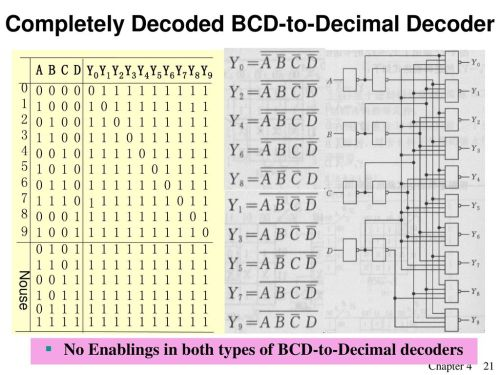 small resolution of completely decoded bcd to decimal decoder