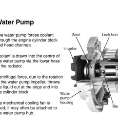4 water pump the water pump forces coolant through the engine cylinder  [ 1024 x 768 Pixel ]