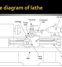 design and development of grinding attachment on lathe machine ppt lathe machine diagram lathe machine diagram sketch coloring page [ 1024 x 768 Pixel ]