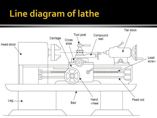small resolution of design and development of grinding attachment on lathe machine ppt lathe machine diagram lathe machine diagram sketch coloring page