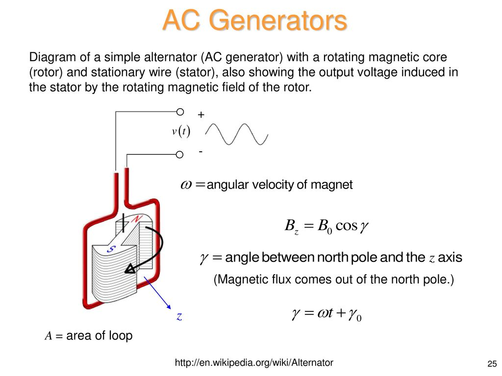 hight resolution of ac generators