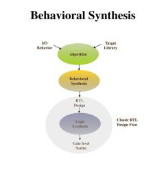 behavioral synthesis high level synthesis i o behavior target library [ 1024 x 768 Pixel ]