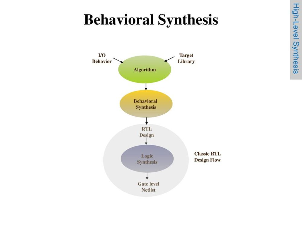 medium resolution of behavioral synthesis high level synthesis i o behavior target library