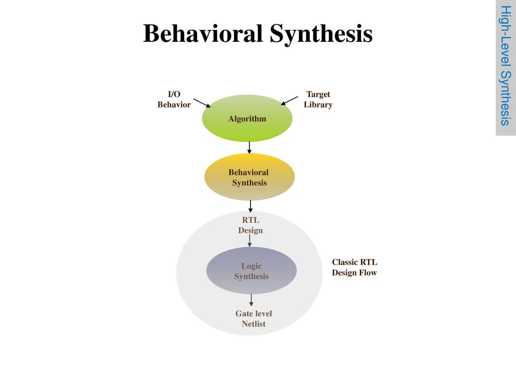 hight resolution of behavioral synthesis high level synthesis i o behavior target library