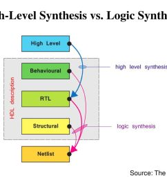 36 high level synthesis vs logic synthesis [ 1024 x 768 Pixel ]