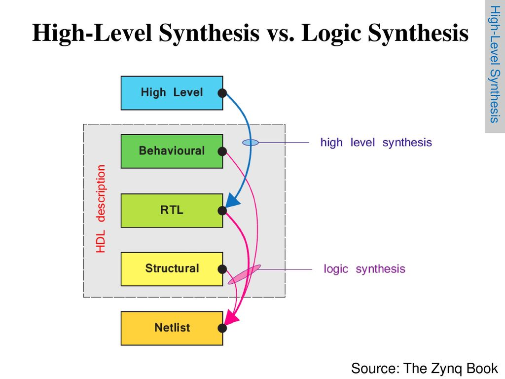 hight resolution of 36 high level synthesis vs logic synthesis