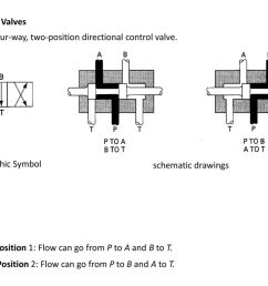 four way valves it is a a four way two position directional control [ 1024 x 768 Pixel ]