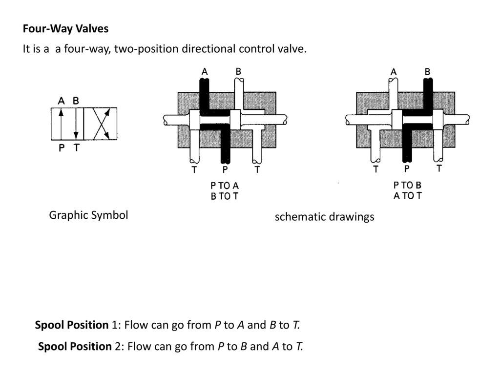 hight resolution of four way valves it is a a four way two position directional control