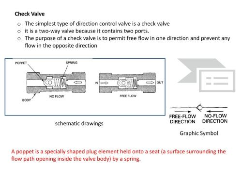 small resolution of check valve the simplest type of direction control valve is a check valve it is