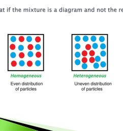 but what if the mixture is a diagram and not the real thing [ 1024 x 768 Pixel ]
