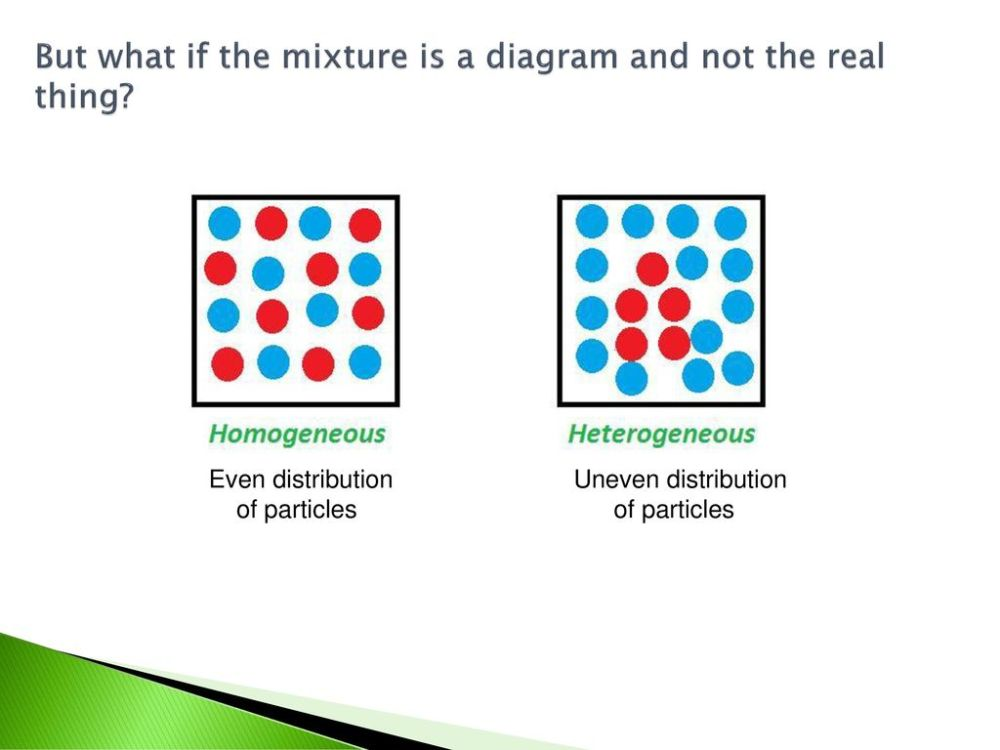 medium resolution of but what if the mixture is a diagram and not the real thing