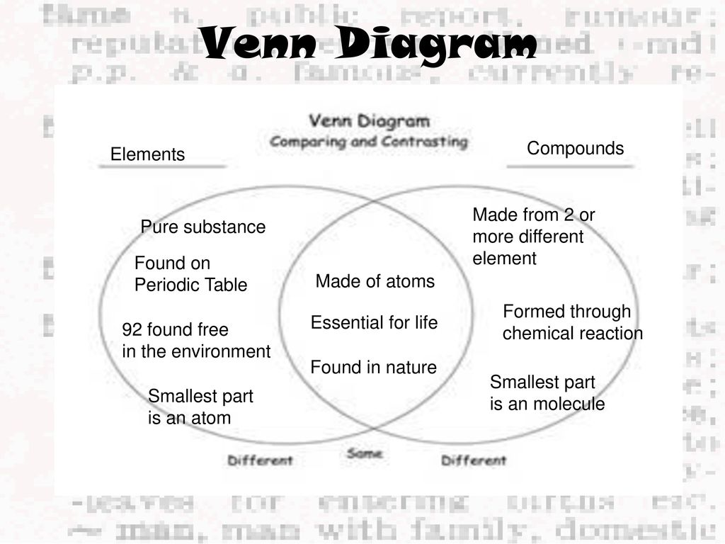 hight resolution of elements and compounds venn diagram
