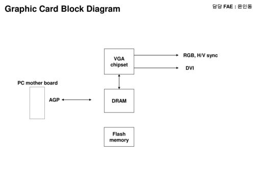 small resolution of graphic card block diagram