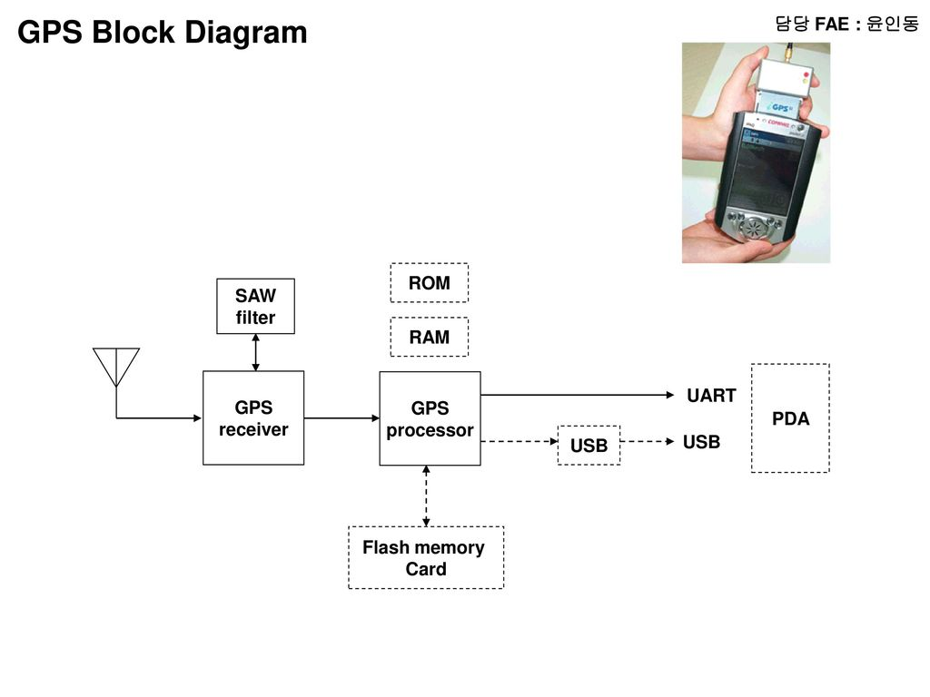 hight resolution of pda block diagram wiring diagram for you pla coronary artery diagram pda block diagram