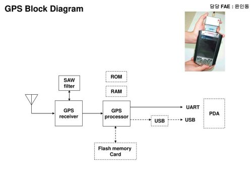 small resolution of pda block diagram wiring diagram for you pla coronary artery diagram pda block diagram