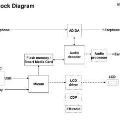 mp3p block diagram fae ad da microphone earphone audio [ 1024 x 768 Pixel ]