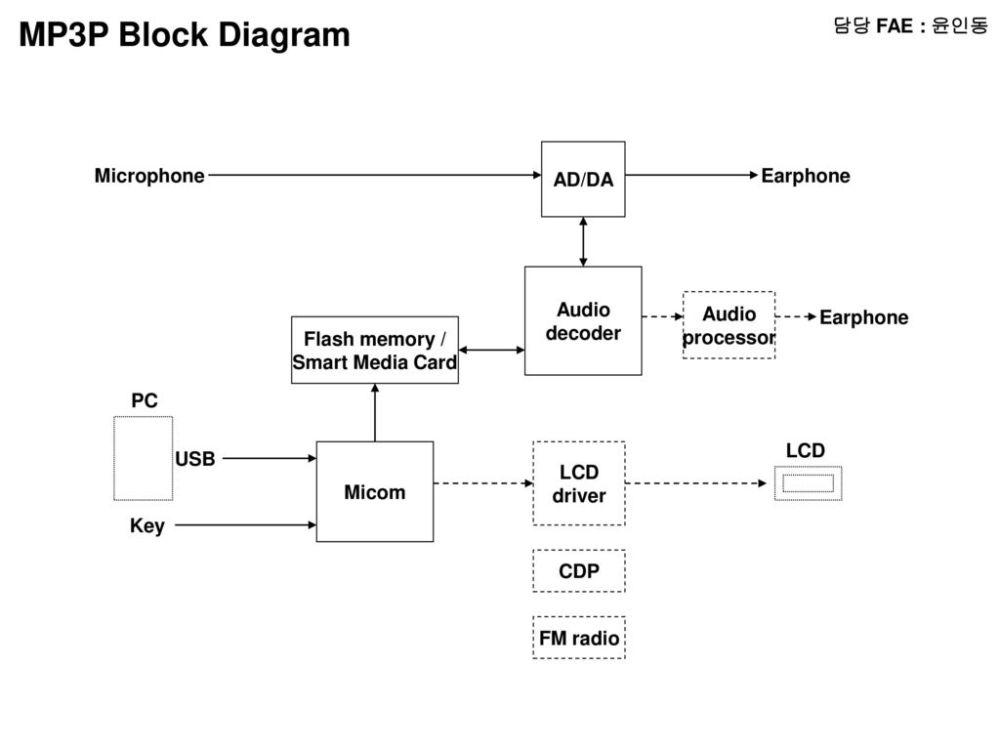 medium resolution of mp3p block diagram fae ad da microphone earphone audio