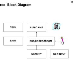 handsfree block diagram [ 1024 x 768 Pixel ]