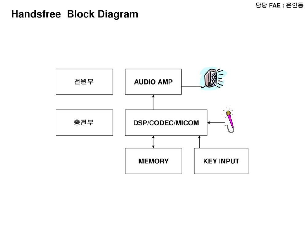 medium resolution of handsfree block diagram