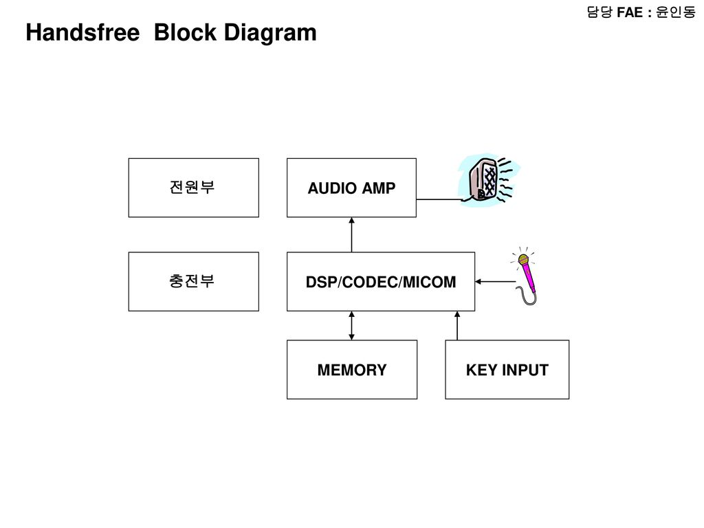 hight resolution of handsfree block diagram