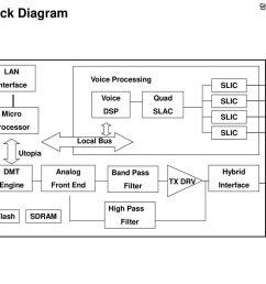 iad block diagram fae pc lan interface voice processing slic [ 1024 x 768 Pixel ]