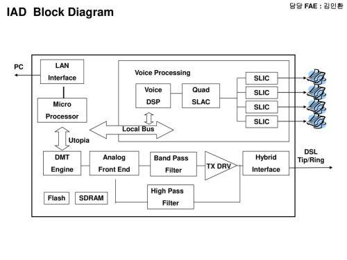 small resolution of iad block diagram fae pc lan interface voice processing slic