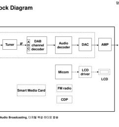 dab block diagram fae dab channel decoder audio decoder dac [ 1024 x 768 Pixel ]