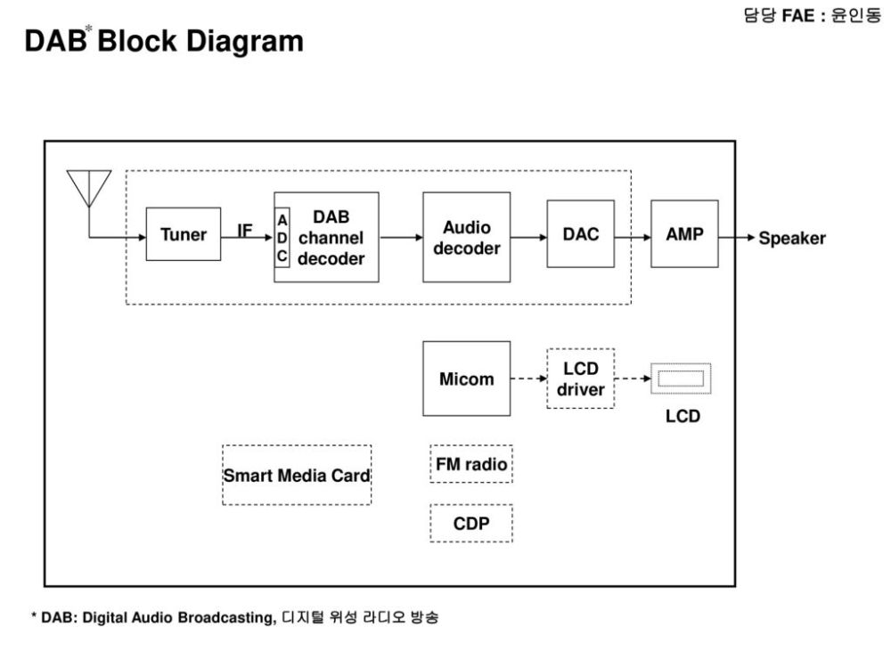 medium resolution of dab block diagram fae dab channel decoder audio decoder dac