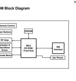 cd rom block diagram fae remote control sdram user buttons [ 1024 x 768 Pixel ]