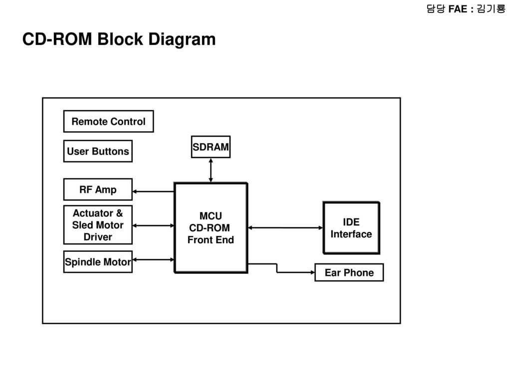 hight resolution of cd rom block diagram fae remote control sdram user buttons