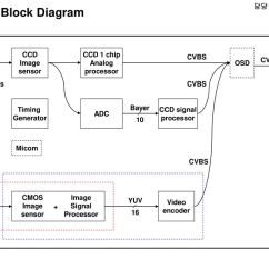 Uart Timing Diagram 2000 Toyota Corolla Engine 담당 Fae 윤인동 Radio Block Micom Lcd Audio Amp