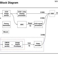 Uart Timing Diagram Car Stereo Installation 담당 Fae 윤인동 Radio Block Micom Lcd Audio Amp
