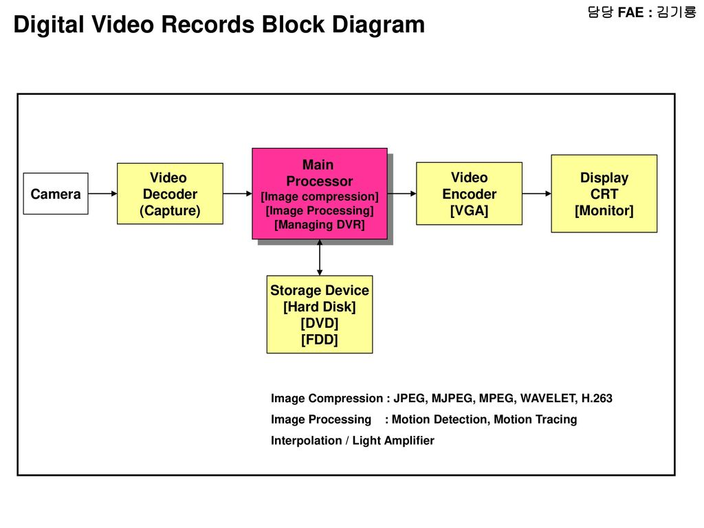 H 263 Block Diagram - ultra low latency video codec for