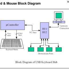 keyboard mouse block diagram [ 1024 x 768 Pixel ]